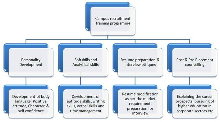 Campus Recruitment Training Program