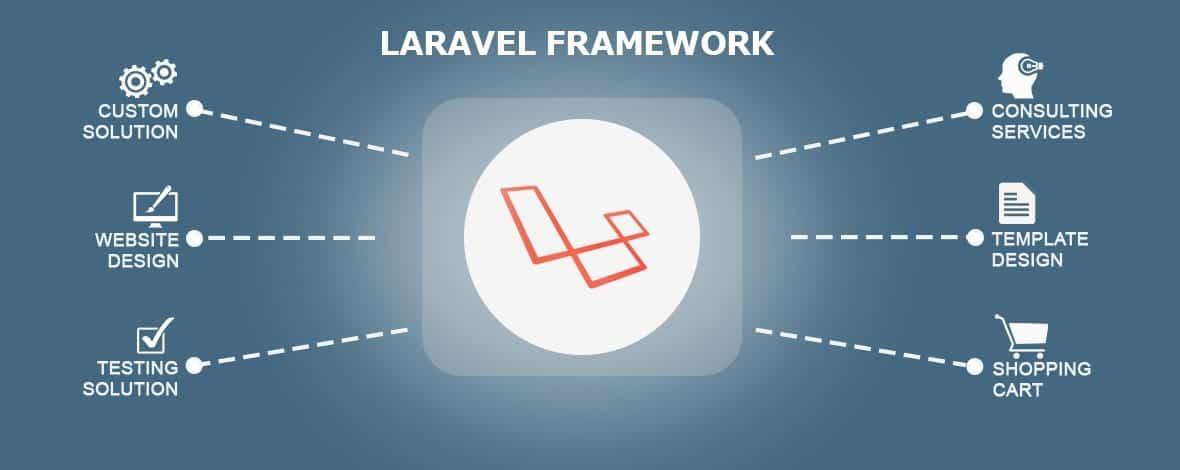Hasil gambar untuk framework php concept