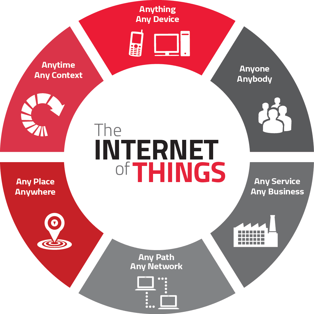 IOT Internet of Things Training Class