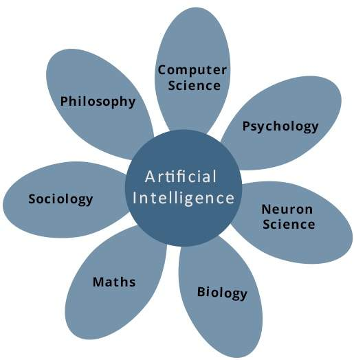 AI Artificial Intelligence Training Course