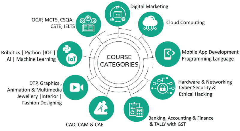Samyak IT Training Available Courses